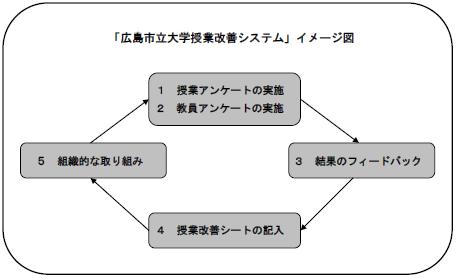 授業改善システムのイメージ