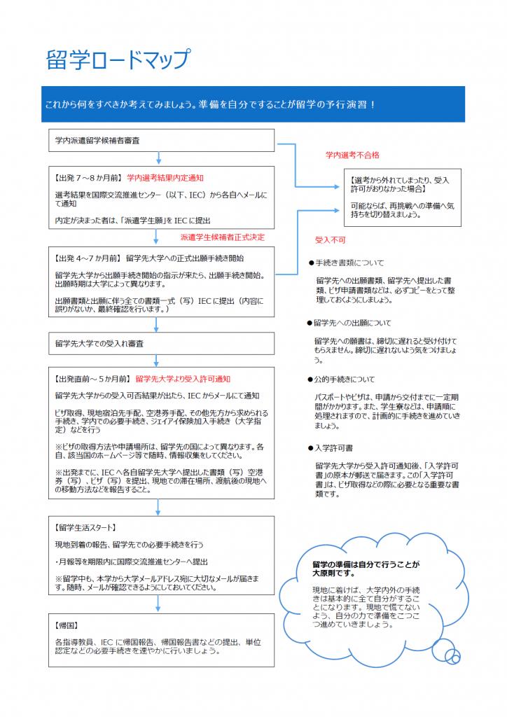 留学ロードマップ